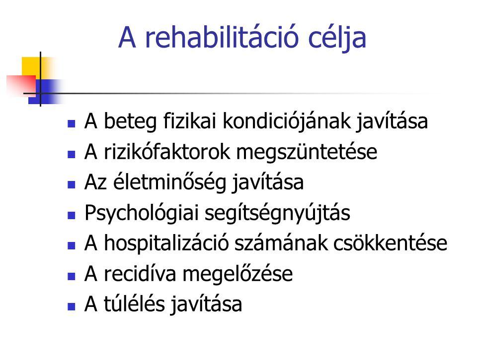 A rehabilitáció célja A beteg fizikai kondiciójának javítása A rizikófaktorok megszüntetése Az életminőség javítása Psychológiai segítségnyújtás A hos