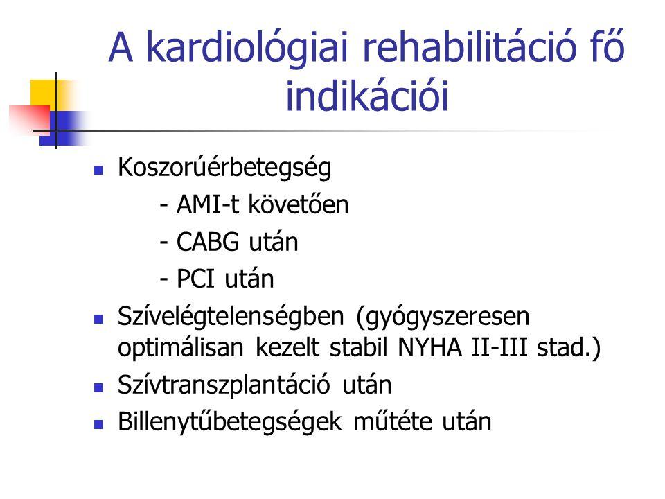 A kardiológiai rehabilitáció fő indikációi Koszorúérbetegség - AMI-t követően - CABG után - PCI után Szívelégtelenségben (gyógyszeresen optimálisan ke