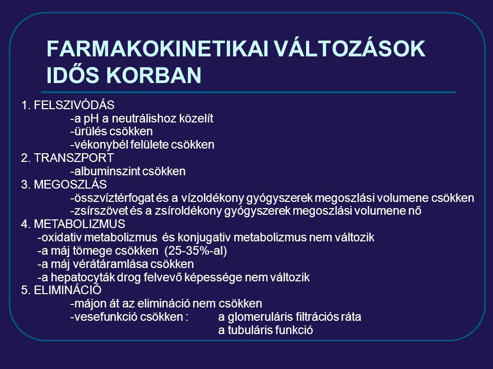 FARMAKOKINETIKAI VÁLTOZÁSOK IDŐS KORBAN 1.