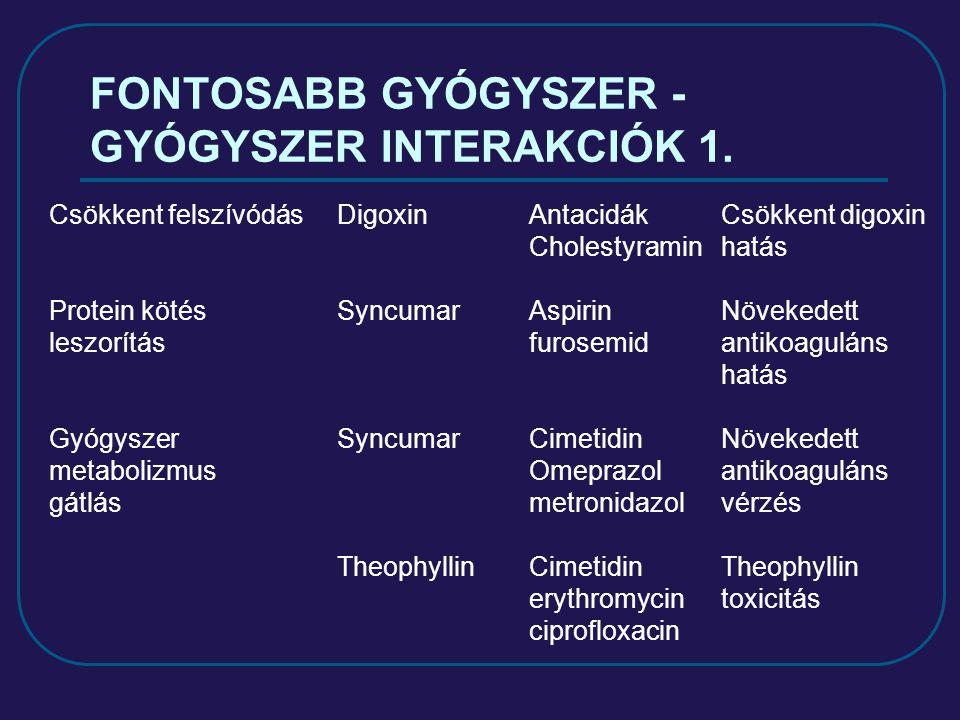 FONTOSABB GYÓGYSZER - GYÓGYSZER INTERAKCIÓK 1. Csökkent felszívódásDigoxinAntacidákCsökkent digoxin Cholestyraminhatás Protein kötésSyncumarAspirinNöv