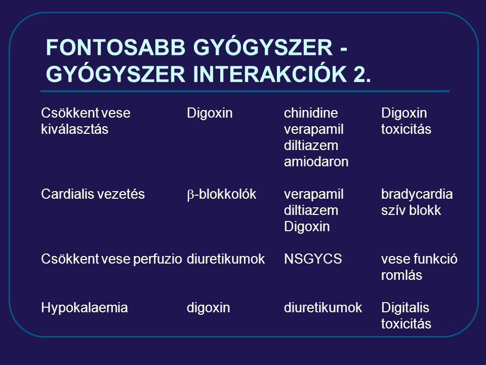 FONTOSABB GYÓGYSZER - GYÓGYSZER INTERAKCIÓK 2. Csökkent veseDigoxinchinidine Digoxin kiválasztásverapamiltoxicitás diltiazem amiodaron Cardialis vezet