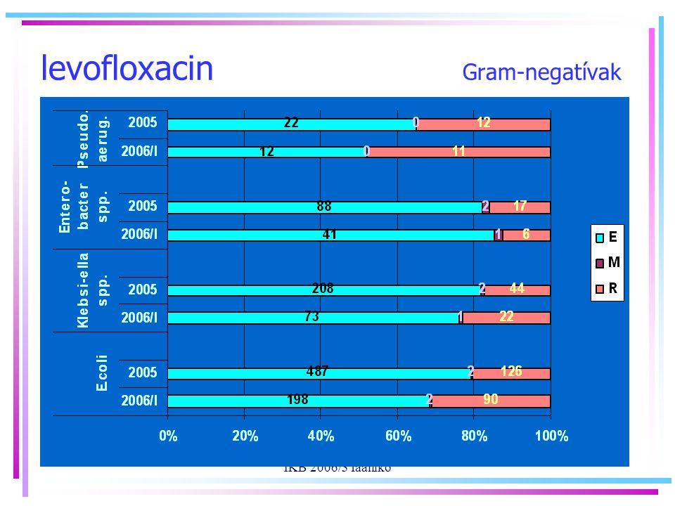 IKB 2006/3 faaniko levofloxacin Gram-negatívak