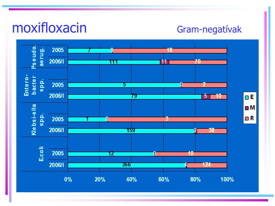IKB 2006/3 faaniko moxifloxacin Gram-negatívak