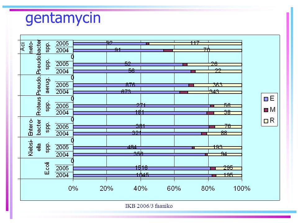 IKB 2006/3 faaniko gentamycin