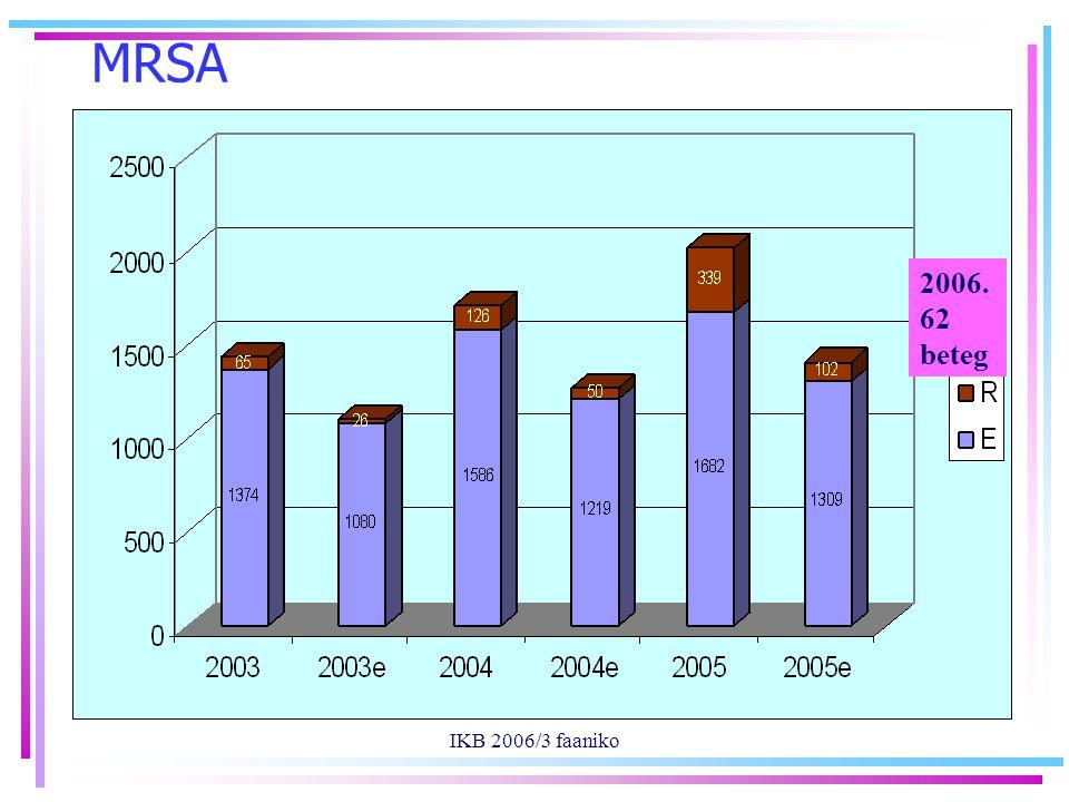 IKB 2006/3 faaniko MRSA 2006. 62 beteg