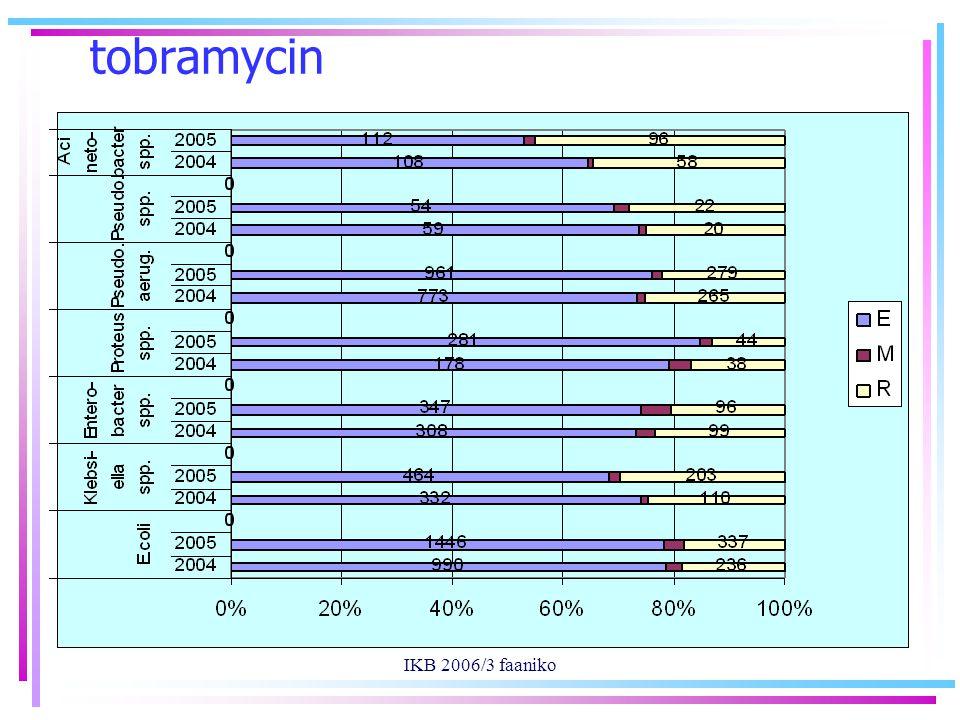 IKB 2006/3 faaniko tobramycin