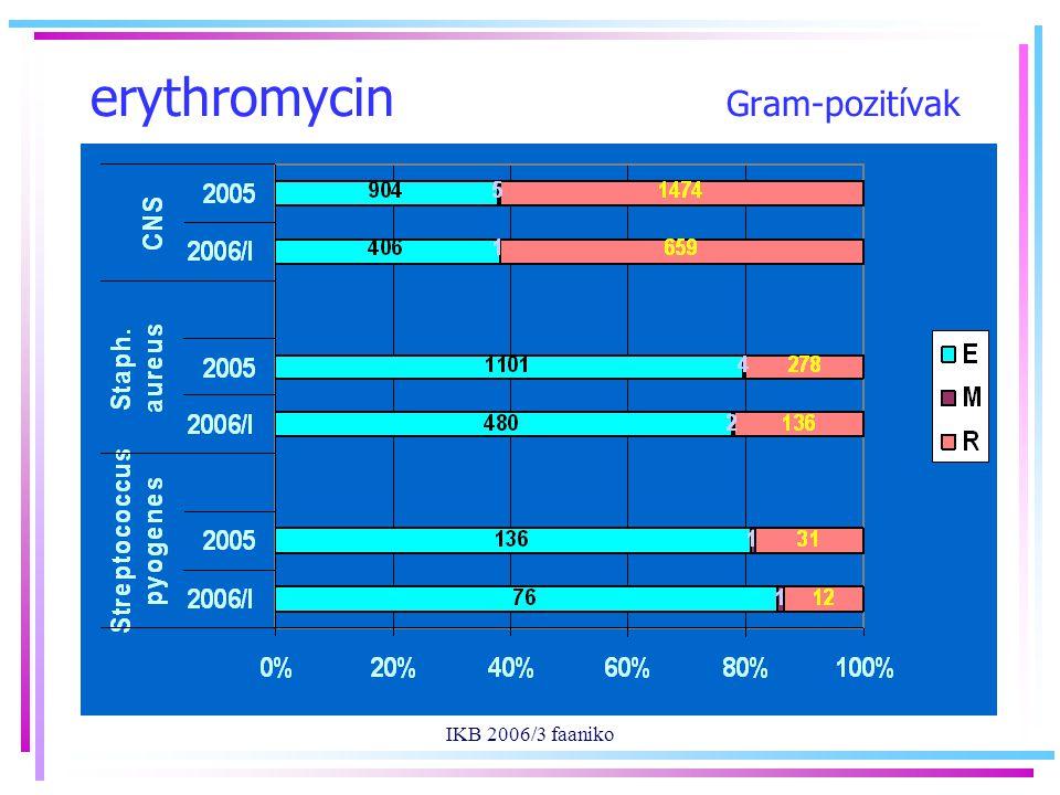 IKB 2006/3 faaniko erythromycin Gram-pozitívak