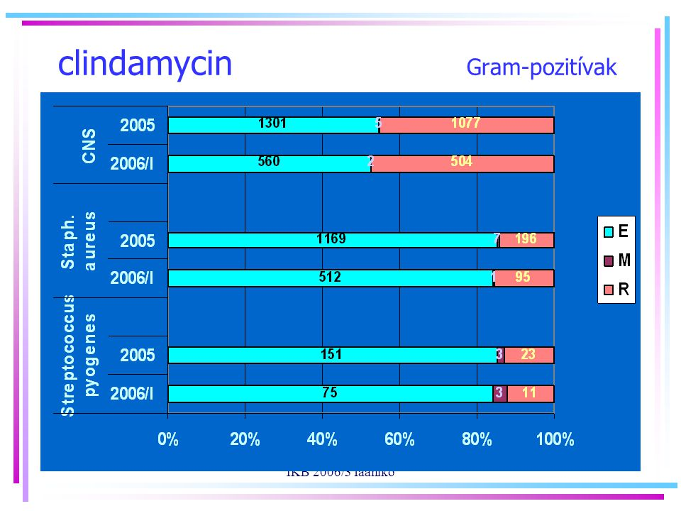 IKB 2006/3 faaniko clindamycin Gram-pozitívak
