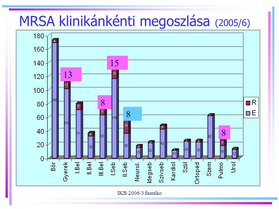 IKB 2006/3 faaniko MRSA klinikánkénti megoszlása (2005/6) 13 15 8 8 8