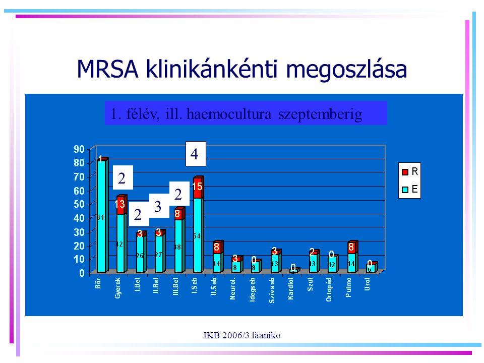 IKB 2006/3 faaniko MRSA klinikánkénti megoszlása 4 3 2 2 2 1. félév, ill. haemocultura szeptemberig