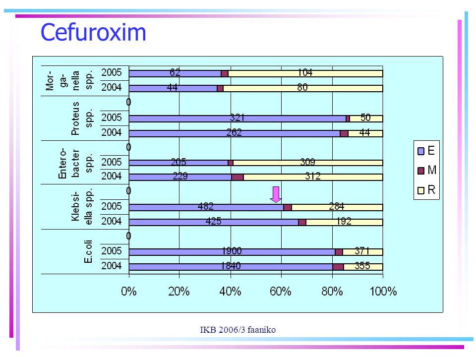 IKB 2006/3 faaniko Cefuroxim