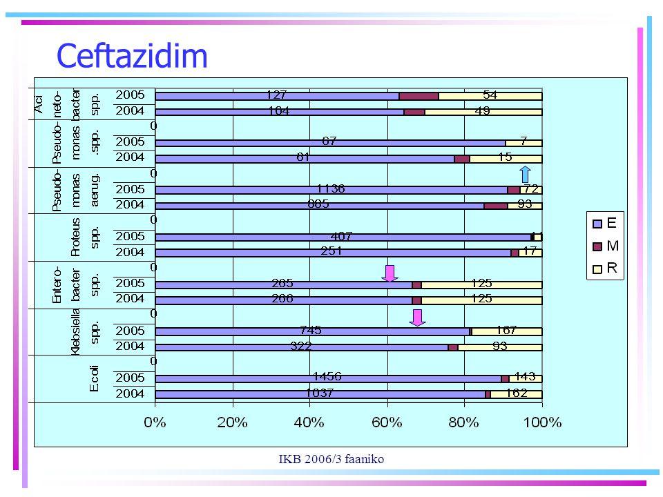 IKB 2006/3 faaniko Ceftazidim
