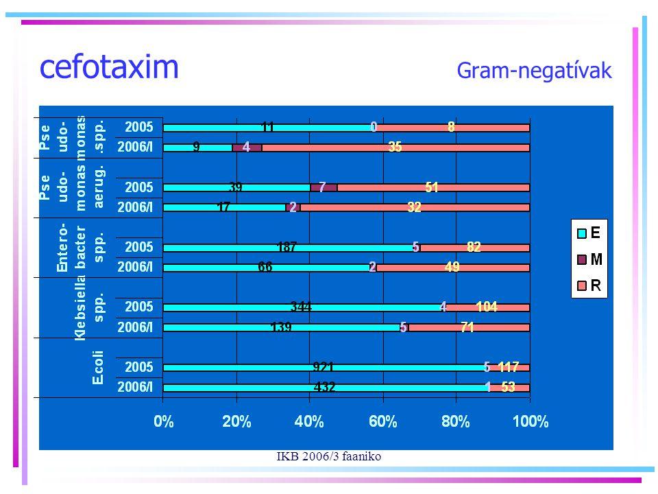 IKB 2006/3 faaniko cefotaxim Gram-negatívak