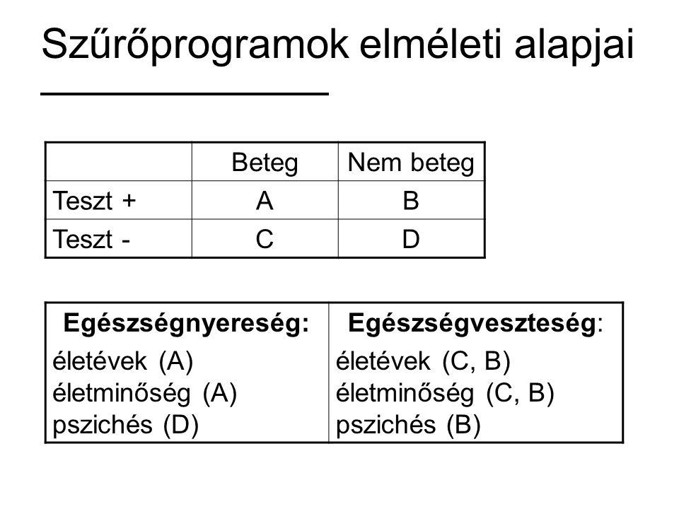 Szűrőprogramok elméleti alapjai BetegNem beteg Teszt +AB Teszt -CD Egészségnyereség: életévek (A) életminőség (A) pszichés (D) Egészségveszteség: élet