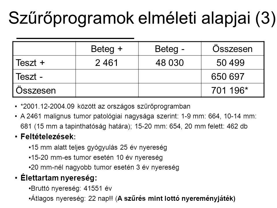 Szűrőprogramok elméleti alapjai (3) Beteg +Beteg -Összesen Teszt +2 46148 03050 499 Teszt -650 697 Összesen701 196* *2001.12-2004.09 között az országo