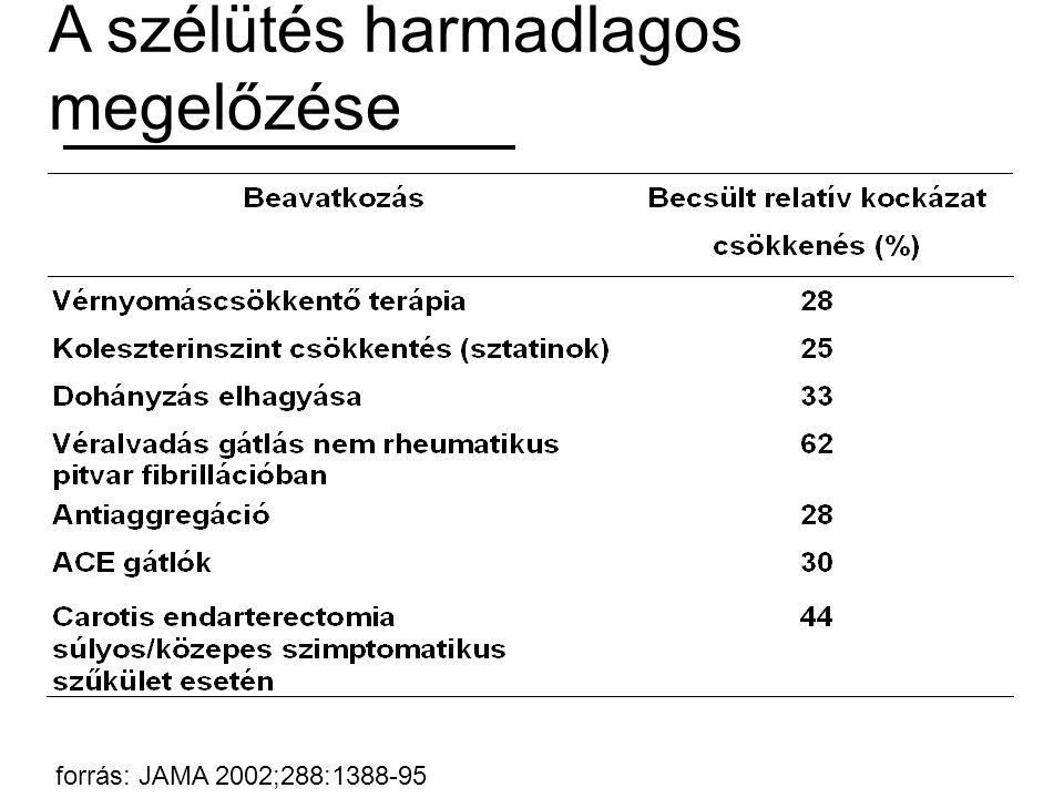 forrás: JAMA 2002;288:1388-95 A szélütés harmadlagos megelőzése