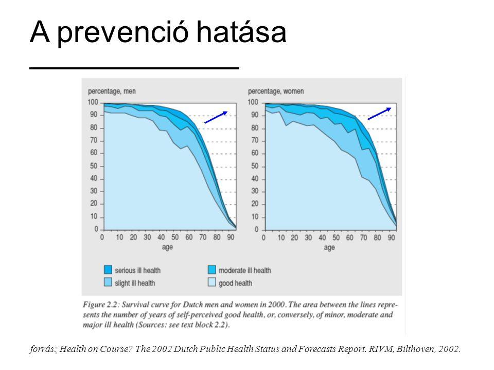 A prevenció hatása forrás: Health on Course? The 2002 Dutch Public Health Status and Forecasts Report. RIVM, Bilthoven, 2002.