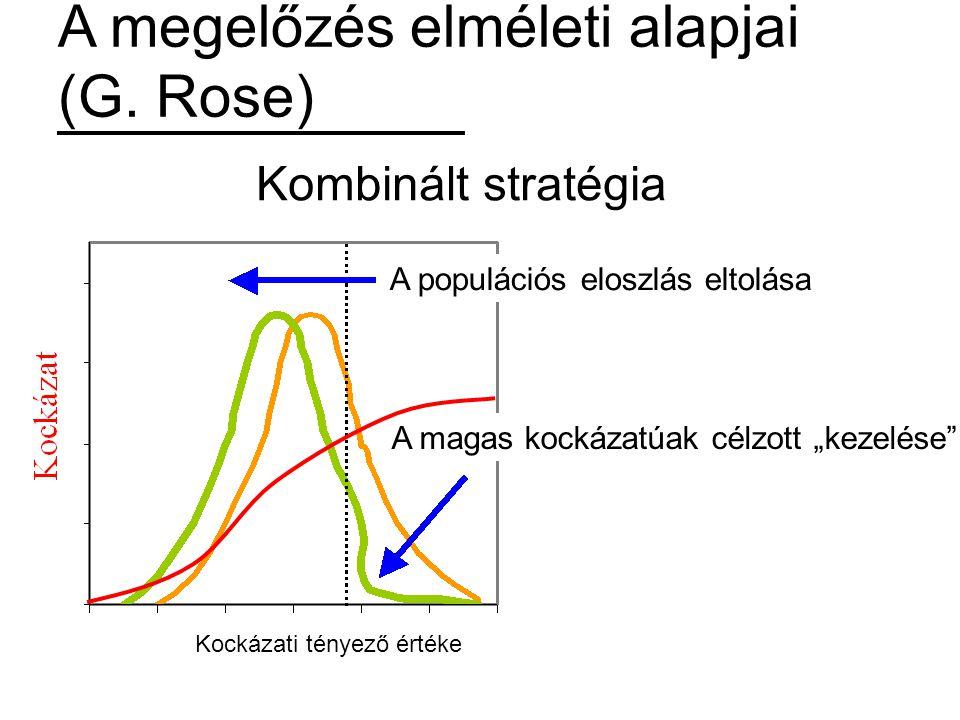 """A megelőzés elméleti alapjai (G. Rose) Kockázati tényező értéke Kombinált stratégia A populációs eloszlás eltolása A magas kockázatúak célzott """"kezelé"""