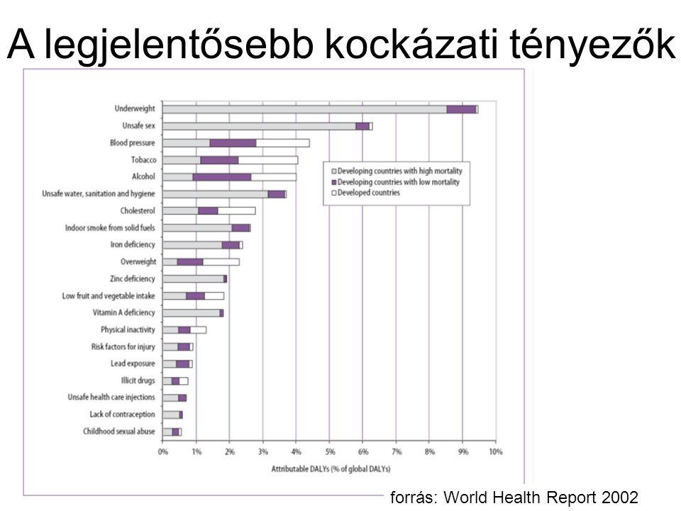 A legjelentősebb kockázati tényezők forrás: World Health Report 2002