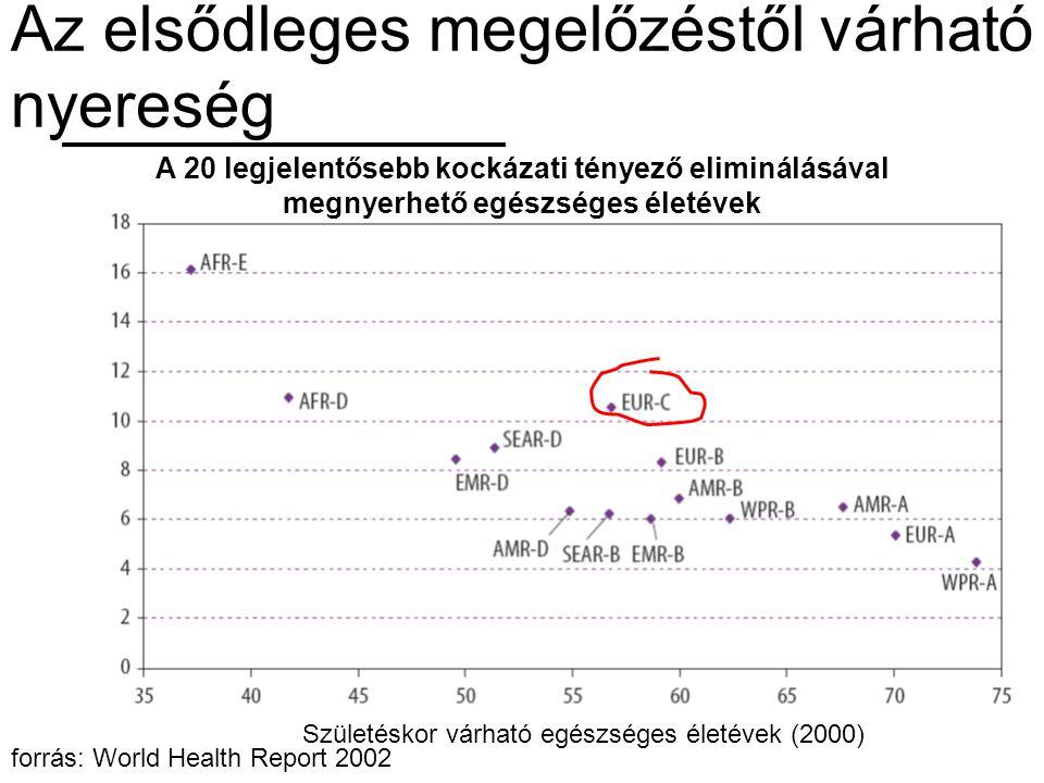 Az elsődleges megelőzéstől várható nyereség Születéskor várható egészséges életévek (2000) A 20 legjelentősebb kockázati tényező eliminálásával megnye