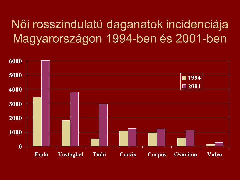 Női rosszindulatú daganatok incidenciája Magyarországon 1994-ben és 2001-ben