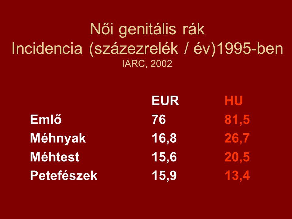 Női genitális rák Incidencia (százezrelék / év)1995-ben IARC, 2002 EURHU Emlő7681,5 Méhnyak16,826,7 Méhtest15,620,5 Petefészek15,913,4