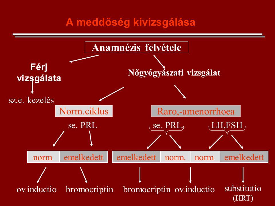 A meddőség kivizsgálása Férj vizsgálata Anamnézis felvétele Nőgyógyászati vizsgálat sz.e. kezelés Norm.ciklus Raro,-amenorrhoea ov.inductio bromocript