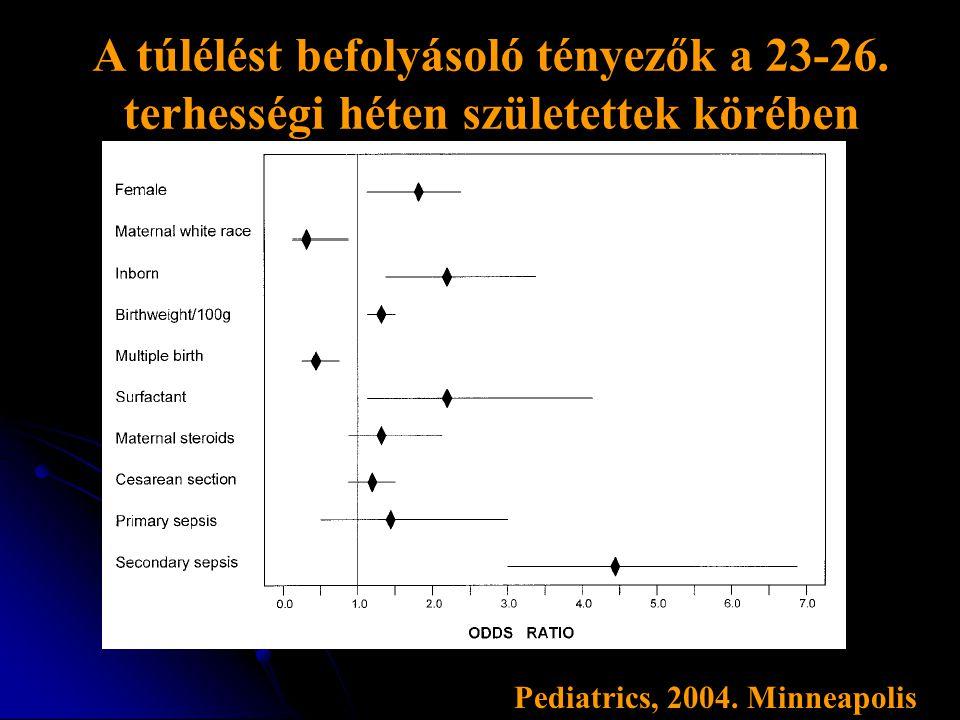 A túlélést befolyásoló tényezők a 23-26. terhességi héten születettek körében Pediatrics, 2004. Minneapolis