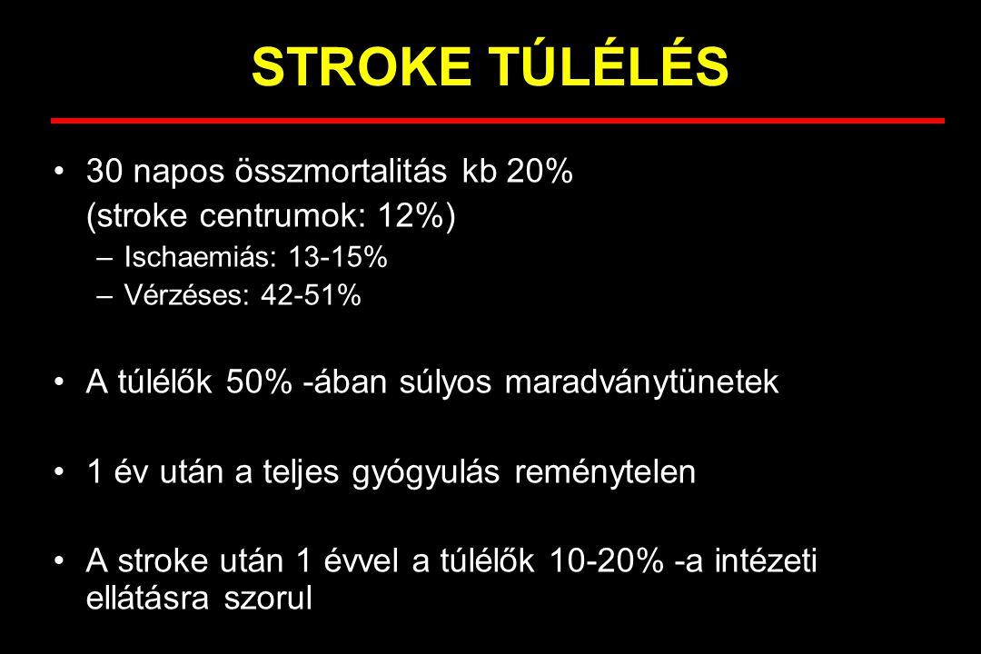 STROKE TÚLÉLÉS 30 napos összmortalitás kb 20% (stroke centrumok: 12%) –Ischaemiás: 13-15% –Vérzéses: 42-51% A túlélők 50% -ában súlyos maradványtünete