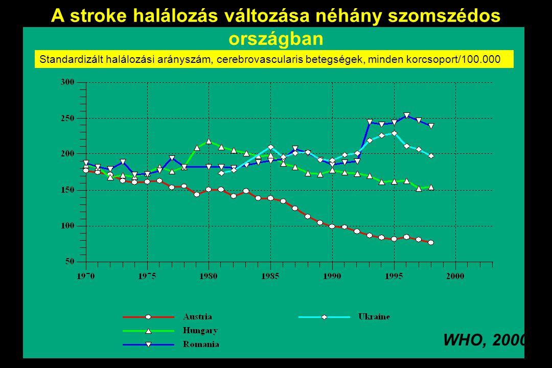 WHO, 2000 Standardizált halálozási arányszám, cerebrovascularis betegségek, minden korcsoport/100.000 A stroke halálozás változása néhány szomszédos o