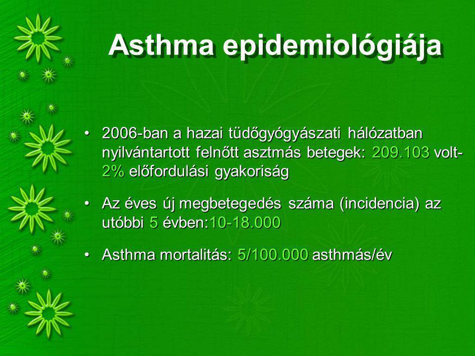Asthma epidemiológiája 2006-ban a hazai tüdőgyógyászati hálózatban nyilvántartott felnőtt asztmás betegek: 209.103 volt- 2% előfordulási gyakoriság2006-ban a hazai tüdőgyógyászati hálózatban nyilvántartott felnőtt asztmás betegek: 209.103 volt- 2% előfordulási gyakoriság Az éves új megbetegedés száma (incidencia) az utóbbi 5 évben:10-18.000Az éves új megbetegedés száma (incidencia) az utóbbi 5 évben:10-18.000 Asthma mortalitás: 5/100.000 asthmás/évAsthma mortalitás: 5/100.000 asthmás/év