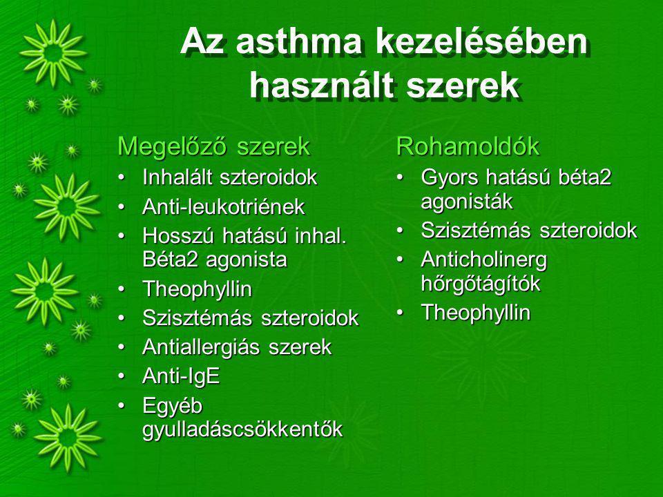 Az asthma kezelésében használt szerek Megelőző szerek Inhalált szteroidokInhalált szteroidok Anti-leukotriénekAnti-leukotriének Hosszú hatású inhal.