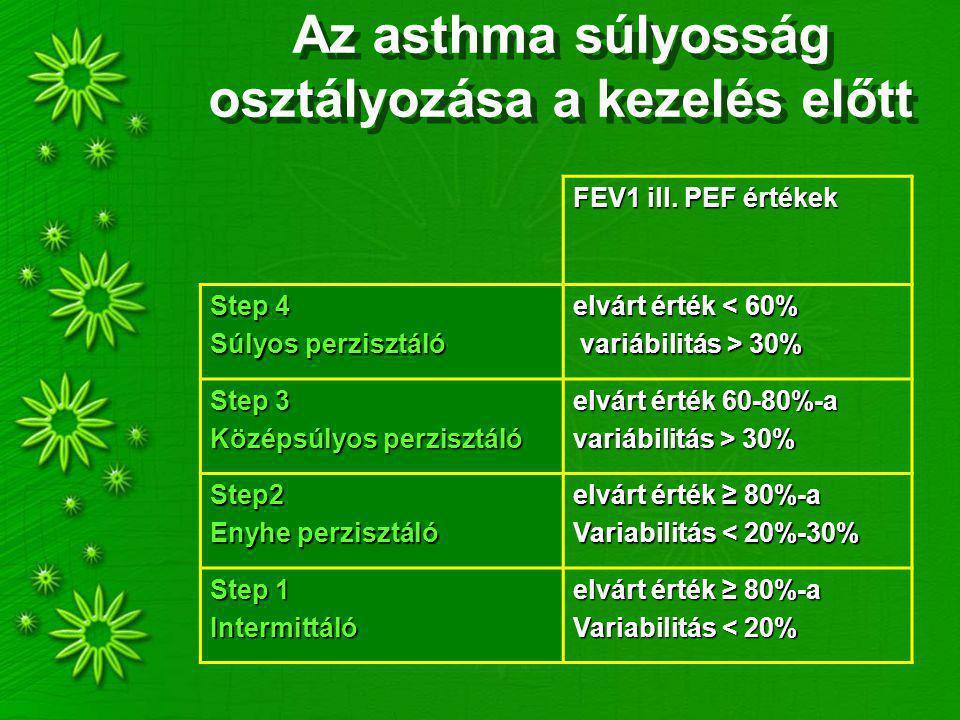 Az asthma súlyosság osztályozása a kezelés előtt FEV1 ill. PEF értékek Step 4 Súlyos perzisztáló elvárt érték < 60% variábilitás > 30% variábilitás >
