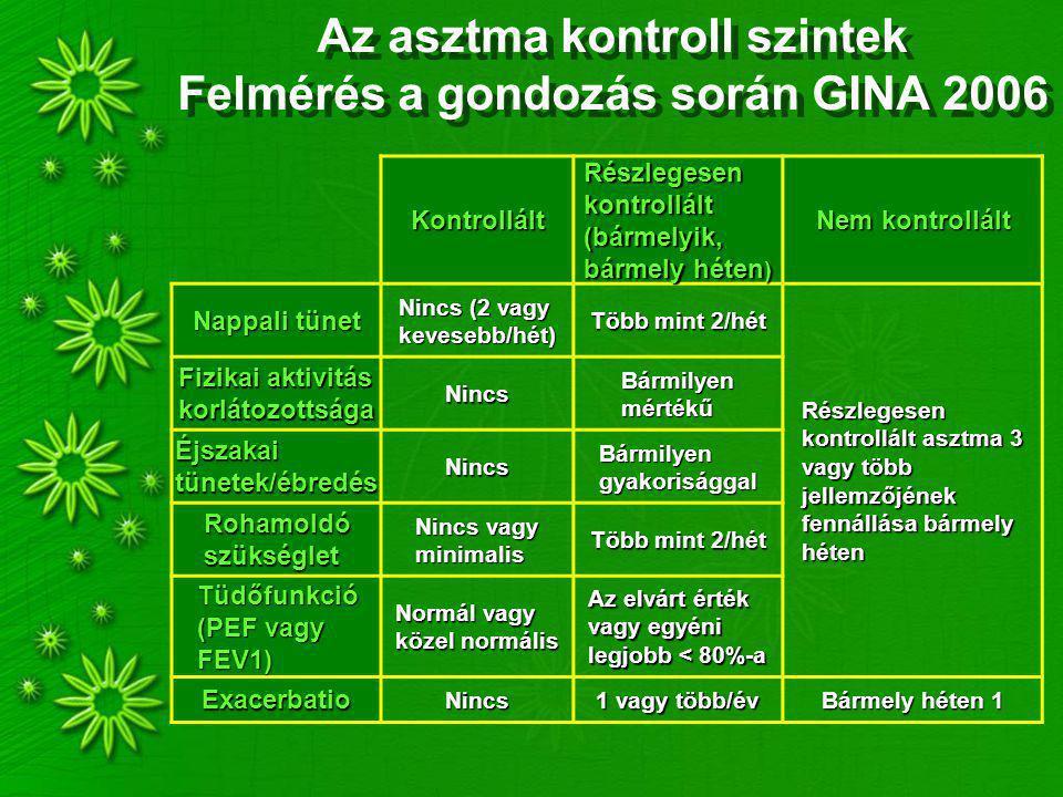 Az asztma kontroll szintek Felmérés a gondozás során GINA 2006 Kontrollált Részlegesen kontrollált (bármelyik, bármely héten ) Nem kontrollált Nappali