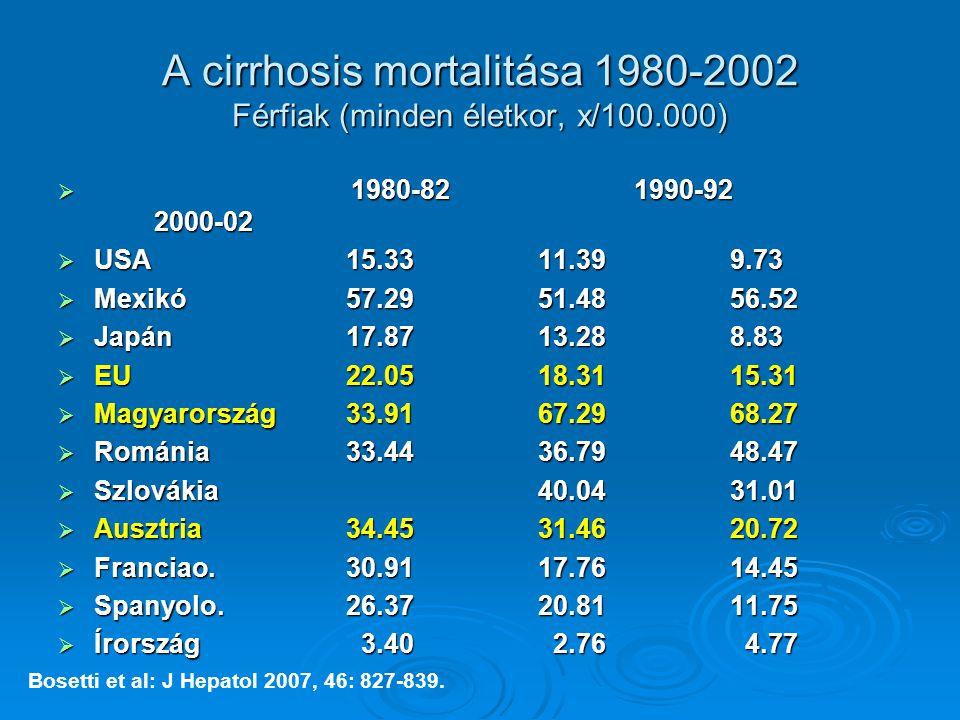A cirrhosis mortalitása 1980-2002 Férfiak (minden életkor, x/100.000)  1980-821990-92 2000-02  USA15.3311.399.73  Mexikó57.2951.4856.52  Japán17.8713.288.83  EU22.0518.3115.31  Magyarország33.9167.2968.27  Románia33.4436.7948.47  Szlovákia40.0431.01  Ausztria34.4531.4620.72  Franciao.30.9117.7614.45  Spanyolo.26.3720.8111.75  Írország 3.40 2.76 4.77 Bosetti et al: J Hepatol 2007, 46: 827-839.