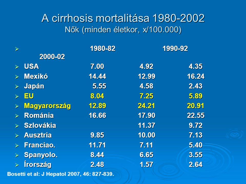 A cirrhosis mortalitása 1980-2002 Nők (minden életkor, x/100.000)  1980-821990-92 2000-02  USA 7.00 4.92 4.35  Mexikó14.4412.9916.24  Japán 5.55 4.58 2.43  EU 8.04 7.25 5.89  Magyarország12.8924.2120.91  Románia16.6617.9022.55  Szlovákia11.37 9.72  Ausztria 9.8510.00 7.13  Franciao.11.71 7.11 5.40  Spanyolo.