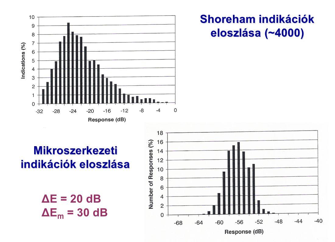 Shoreham indikációk eloszlása (~4000) Mikroszerkezeti indikációk eloszlása ΔE = 20 dB ΔE m = 30 dB
