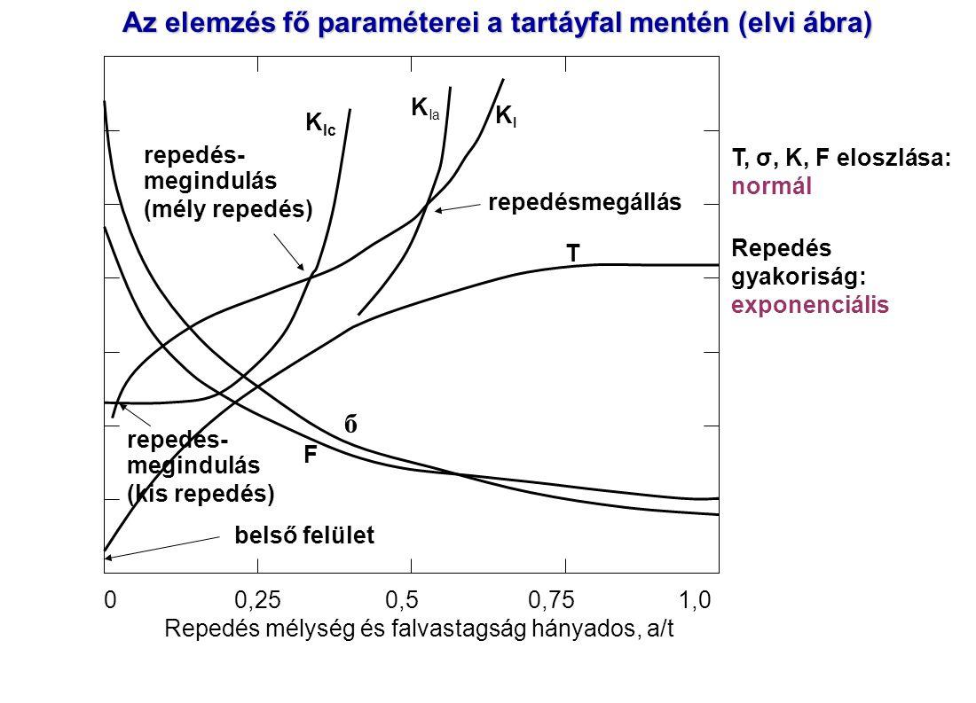 0 0,25 0,5 0,75 1,0 Repedés mélység és falvastagság hányados, a/t T F б KIKI K Ic K Ia repedés- megindulás (mély repedés) repedésmegállás repedés- megindulás (kis repedés) belső felület Az elemzés fő paraméterei a tartáyfal mentén (elvi ábra) T, σ, K, F eloszlása: normál Repedés gyakoriság: exponenciális