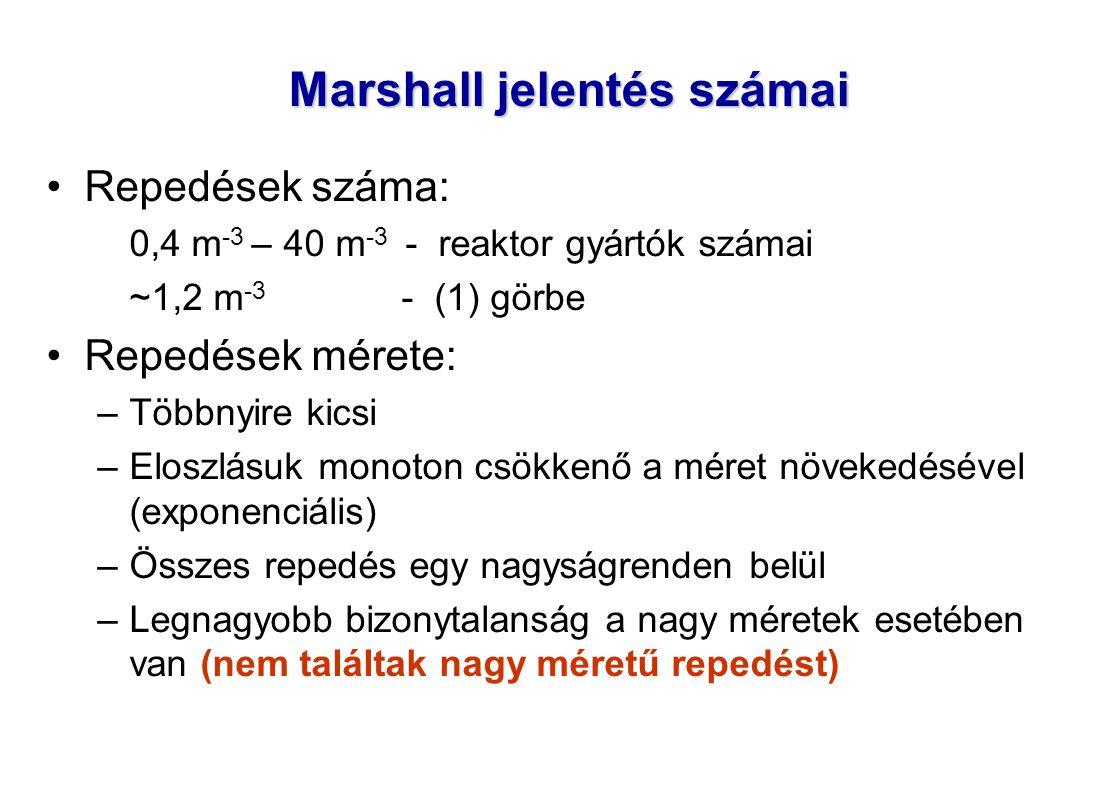 Marshall jelentés számai Repedések száma: 0,4 m -3 – 40 m -3 - reaktor gyártók számai ~1,2 m -3 - (1) görbe Repedések mérete: –Többnyire kicsi –Eloszlásuk monoton csökkenő a méret növekedésével (exponenciális) –Összes repedés egy nagyságrenden belül –Legnagyobb bizonytalanság a nagy méretek esetében van (nem találtak nagy méretű repedést)