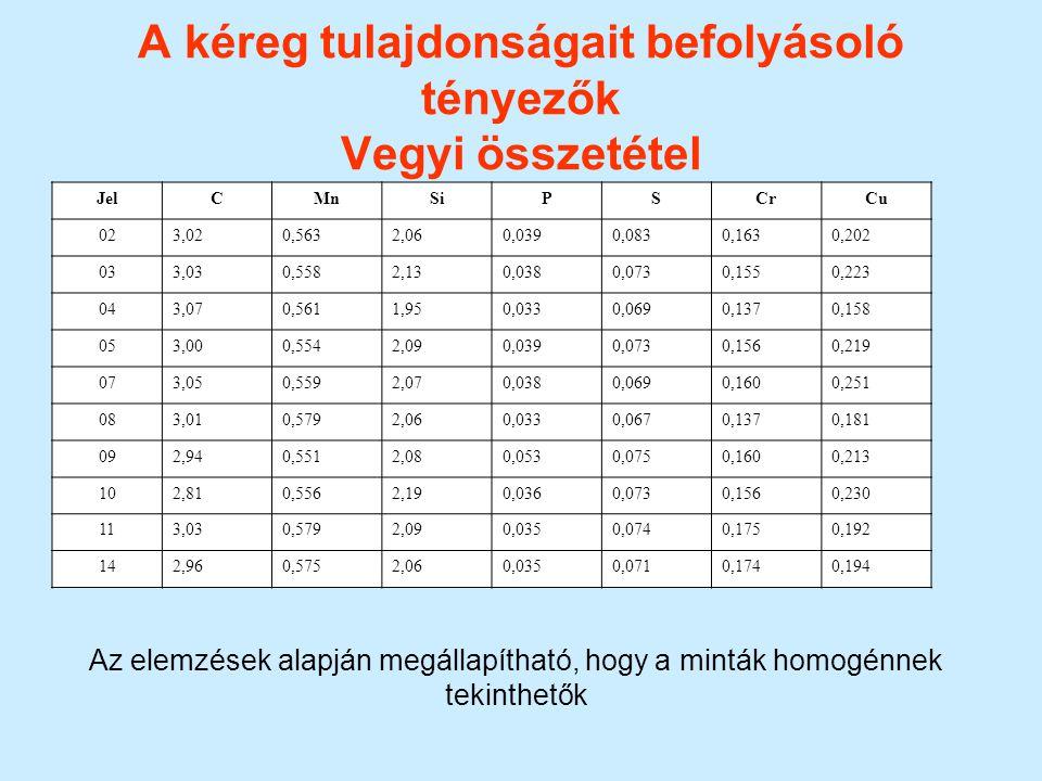 A kéreg tulajdonságait befolyásoló tényezők Vegyi összetétel JelCMnSiPSCrCu 023,020,5632,060,0390,0830,1630,202 033,030,5582,130,0380,0730,1550,223 04