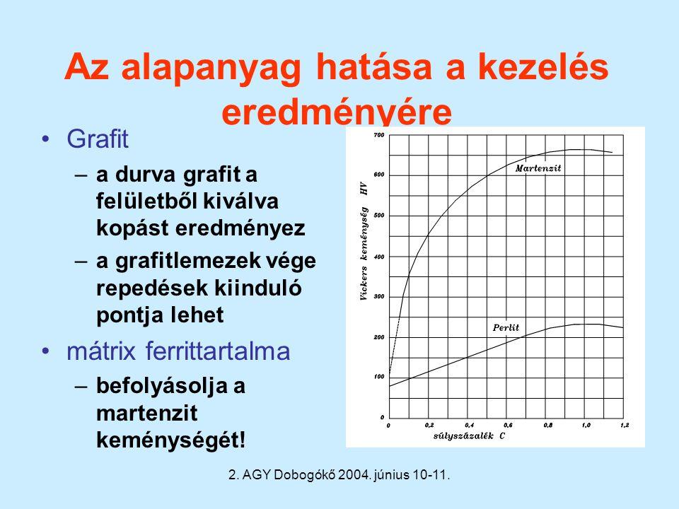 2. AGY Dobogókő 2004. június 10-11. Az alapanyag hatása a kezelés eredményére Grafit –a durva grafit a felületből kiválva kopást eredményez –a grafitl