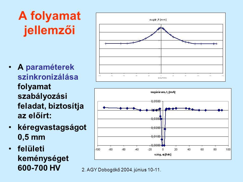 2. AGY Dobogókő 2004. június 10-11. A folyamat jellemzői A paraméterek szinkronizálása folyamat szabályozási feladat, biztosítja az előírt: kéregvasta