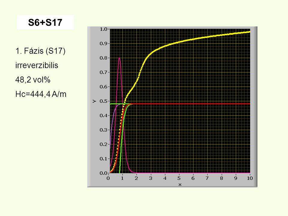 1. Fázis (S17) irreverzibilis 48,2 vol% Hc=444,4 A/m