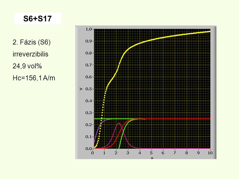 S6+S17 2. Fázis (S6) irreverzibilis 24,9 vol% Hc=156,1 A/m