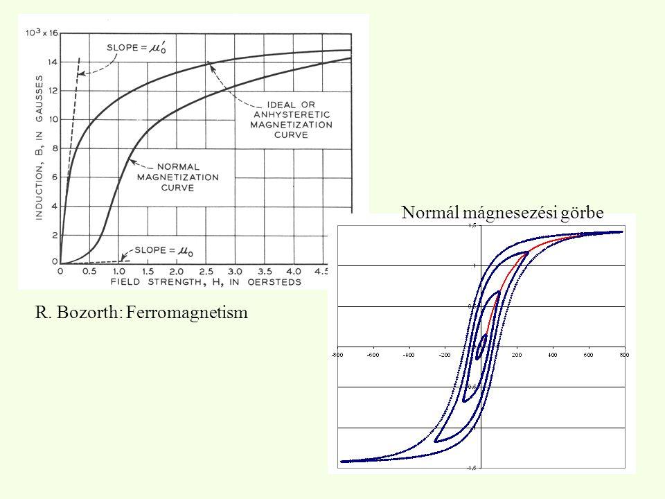 R. Bozorth: Ferromagnetism Normál mágnesezési görbe