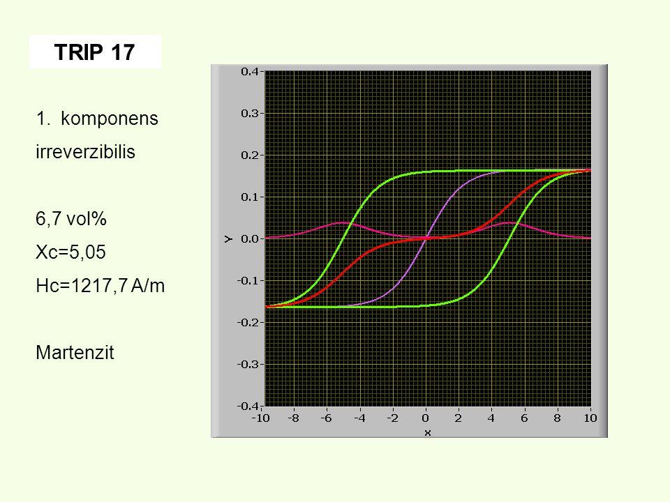 1.komponens irreverzibilis 6,7 vol% Xc=5,05 Hc=1217,7 A/m Martenzit