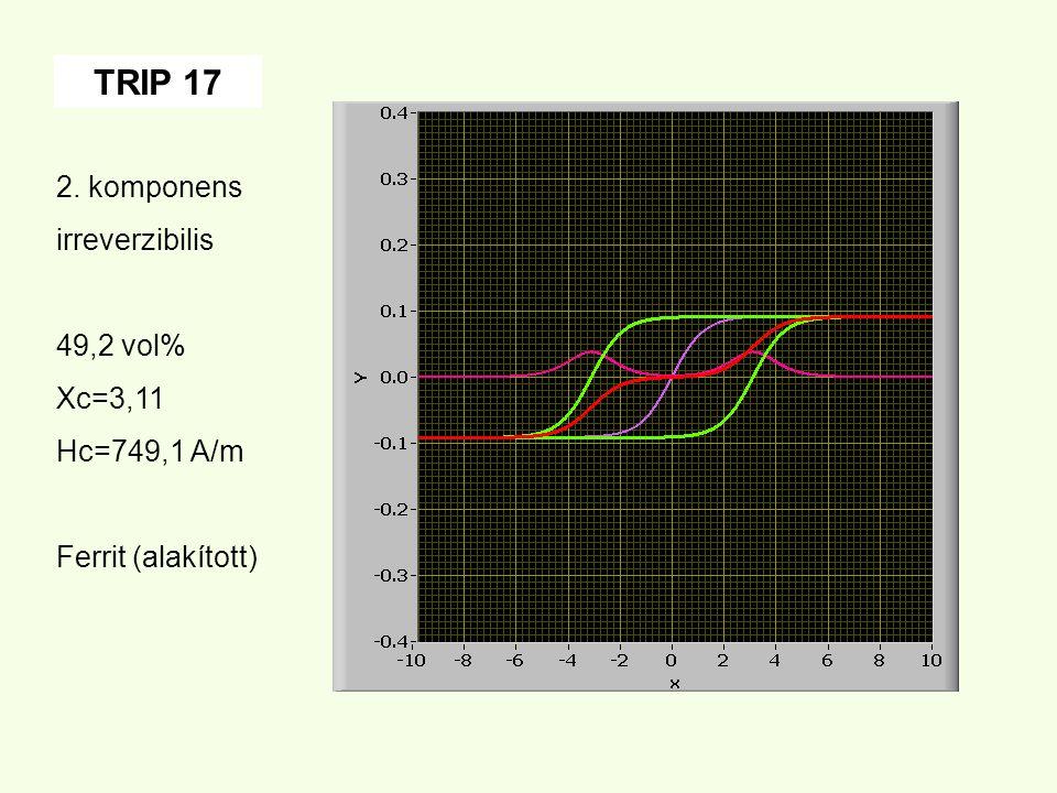 TRIP 17 2. komponens irreverzibilis 49,2 vol% Xc=3,11 Hc=749,1 A/m Ferrit (alakított)
