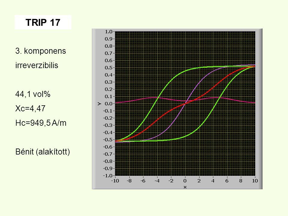 TRIP 17 3. komponens irreverzibilis 44,1 vol% Xc=4,47 Hc=949,5 A/m Bénit (alakított)