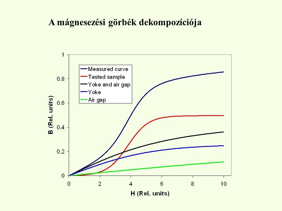 A mágnesezési görbék dekompozíciója