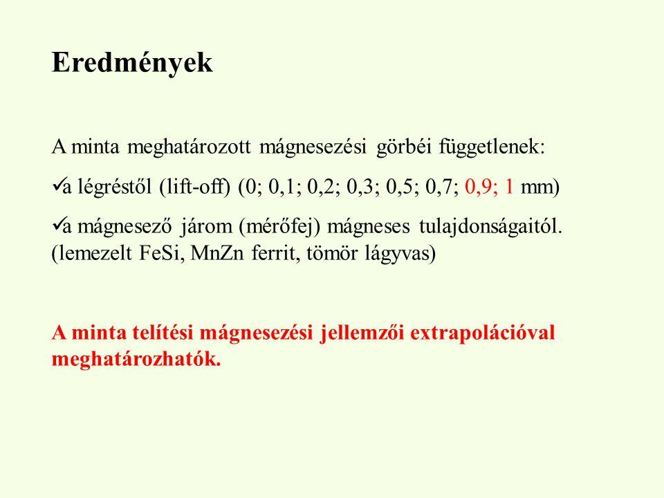 Eredmények A minta meghatározott mágnesezési görbéi függetlenek: a légréstől (lift-off) (0; 0,1; 0,2; 0,3; 0,5; 0,7; 0,9; 1 mm) a mágnesező járom (mér